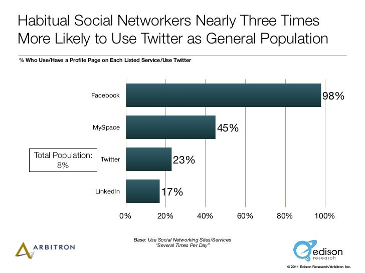 Habitual Social Networkers Nearly Three TimesMore Likely to Use Twitter as General Population% Who Use/Have a Profile Page ...