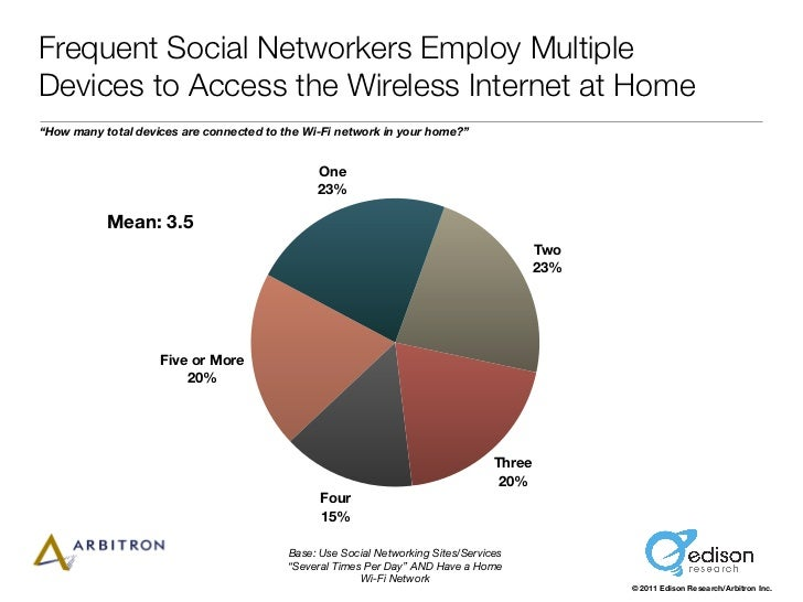 "Frequent Social Networkers Employ MultipleDevices to Access the Wireless Internet at Home""How many total devices are conne..."
