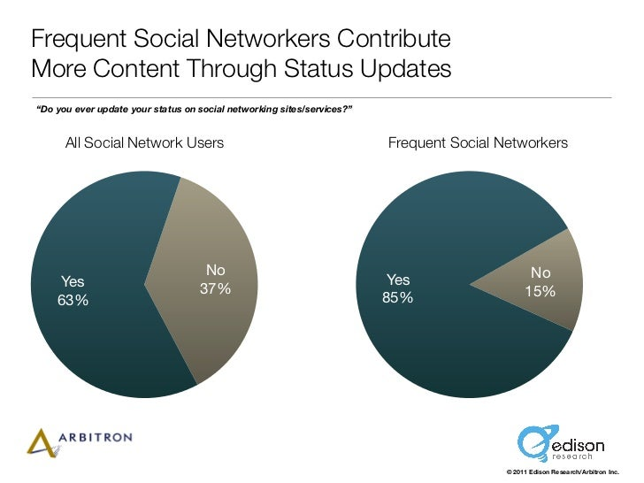 "Frequent Social Networkers ContributeMore Content Through Status Updates""Do you ever update your status on social networki..."