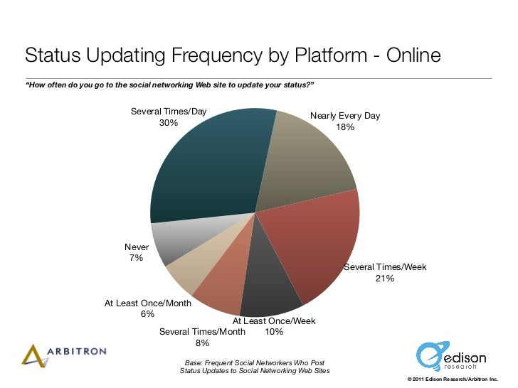 """Status Updating Frequency by Platform - Online""""How often do you go to the social networking Web site to update your status..."""