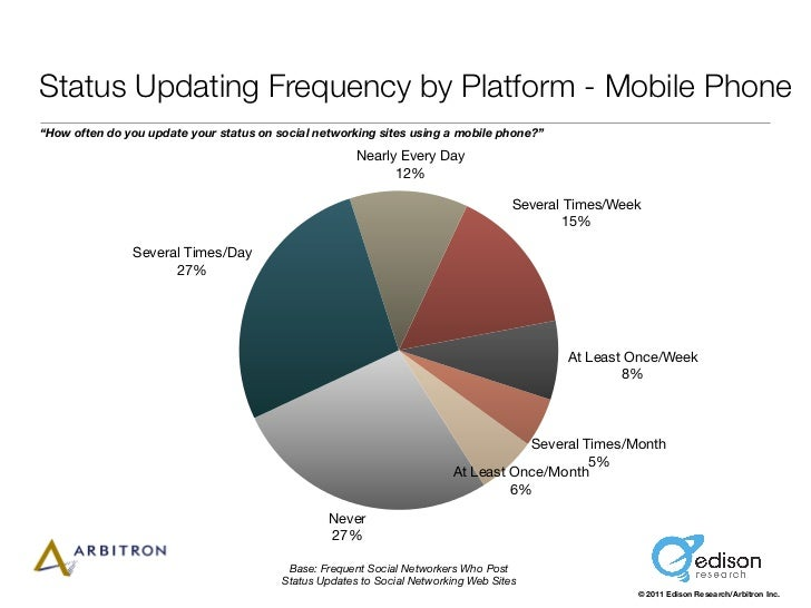 "Status Updating Frequency by Platform - Mobile Phone""How often do you update your status on social networking sites using ..."