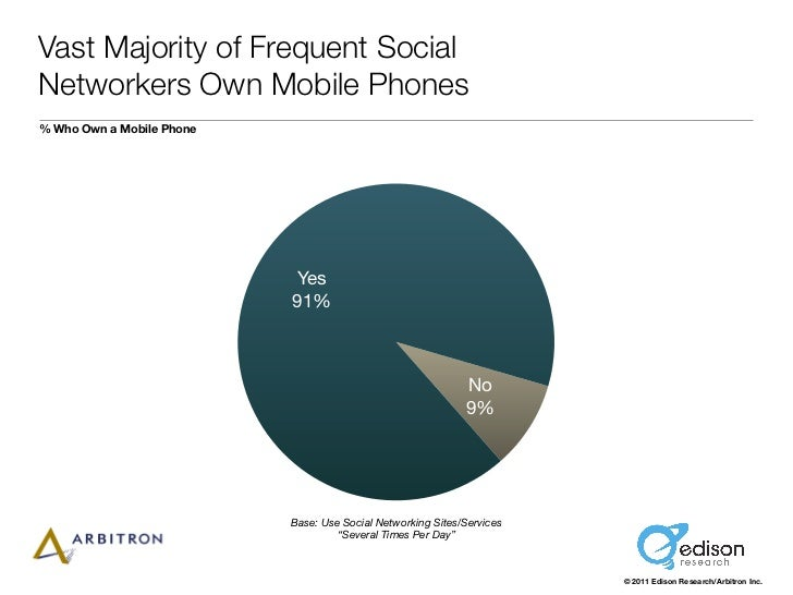 Vast Majority of Frequent SocialNetworkers Own Mobile Phones% Who Own a Mobile Phone                           Yes        ...