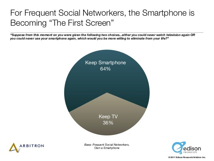 "For Frequent Social Networkers, the Smartphone isBecoming ""The First Screen""""Suppose from this moment on you were given th..."