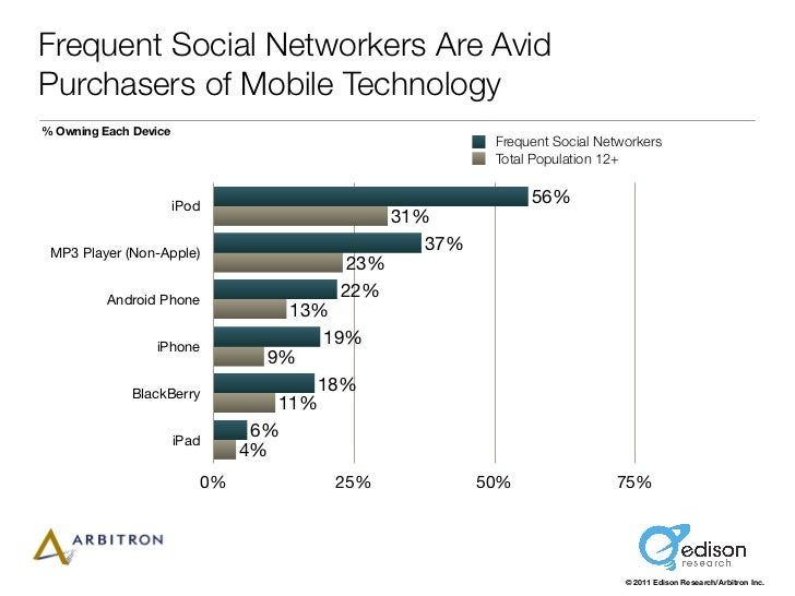 Frequent Social Networkers Are AvidPurchasers of Mobile Technology% Owning Each Device                                    ...