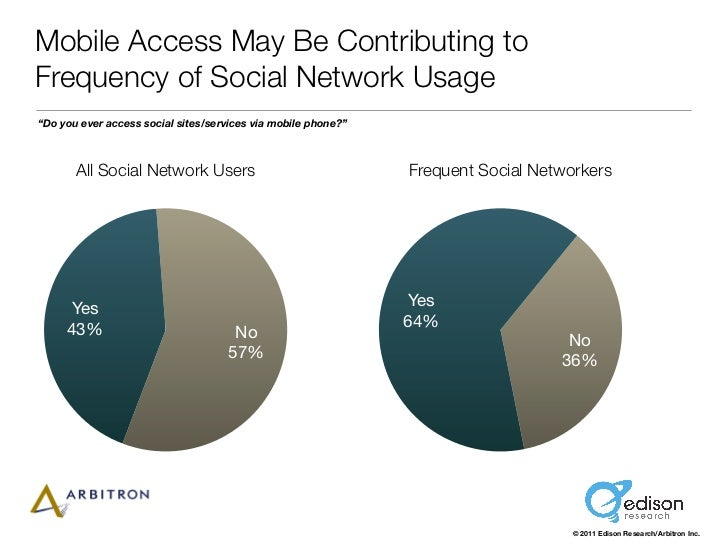 """Mobile Access May Be Contributing toFrequency of Social Network Usage""""Do you ever access social sites/services via mobile ..."""