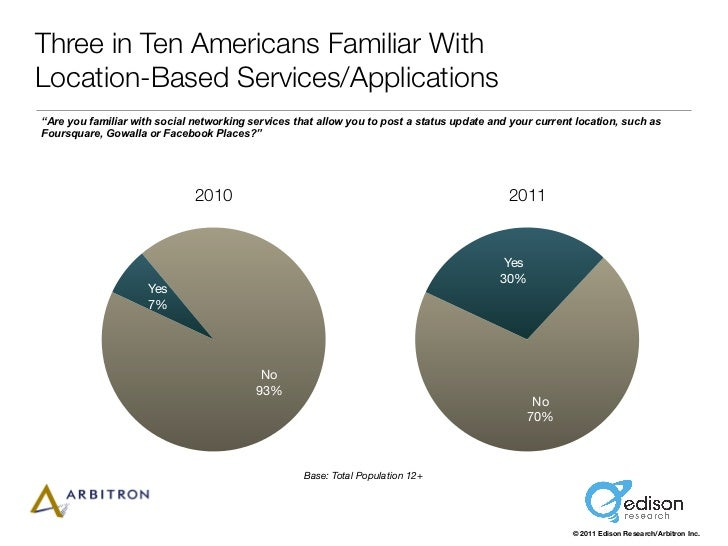 "Three in Ten Americans Familiar WithLocation-Based Services/Applications""Are you familiar with social networking services ..."