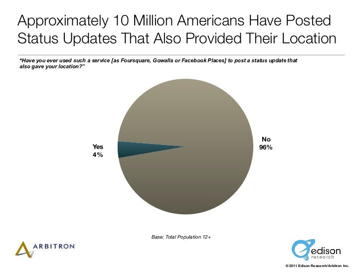 "Approximately 10 Million Americans Have PostedStatus Updates That Also Provided Their Location""Have you ever used such a s..."