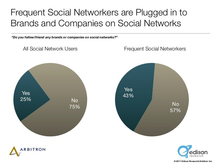 """Frequent Social Networkers are Plugged in toBrands and Companies on Social Networks""""Do you follow/friend any brands or com..."""