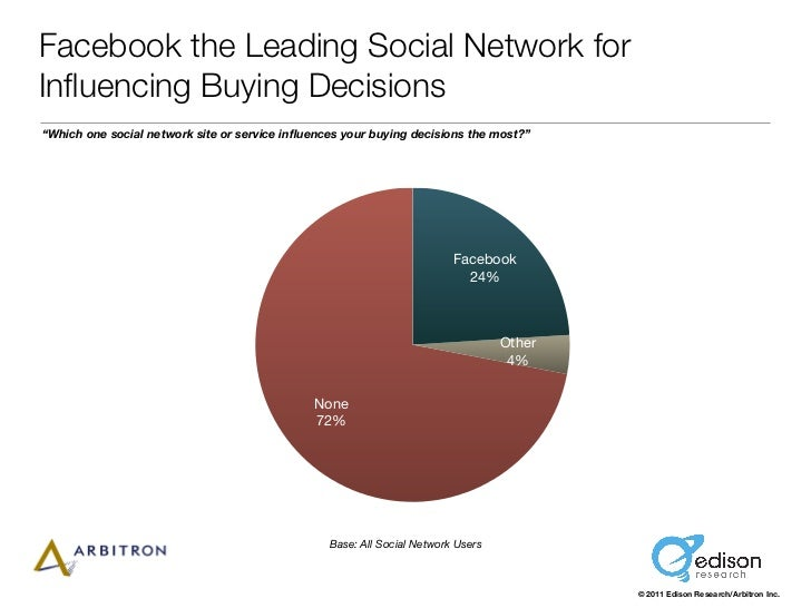 "Facebook the Leading Social Network forInfluencing Buying Decisions""Which one social network site or service influences your..."