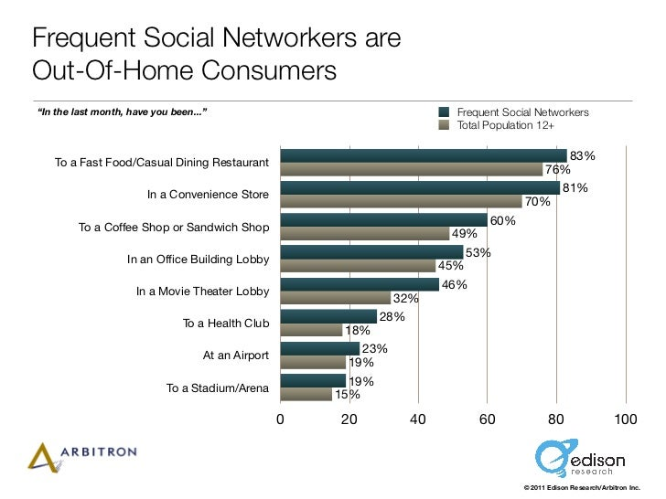 "Frequent Social Networkers areOut-Of-Home Consumers""In the last month, have you been...""                                  ..."