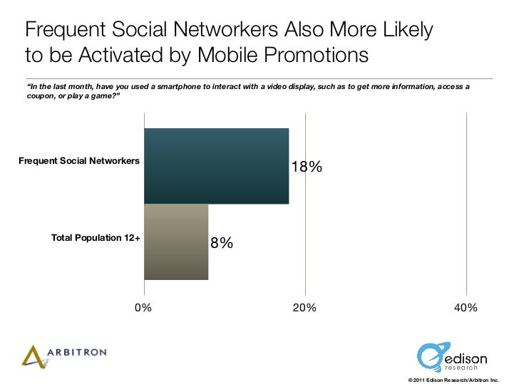 "Frequent Social Networkers Also More Likely to be Activated by Mobile Promotions ""In the last month, have you used a smart..."