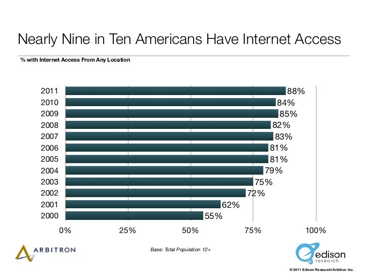 Nearly Nine in Ten Americans Have Internet Access% with Internet Access From Any Location       2011                      ...