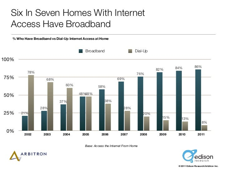 Six In Seven Homes With Internet  Access Have Broadband   % Who Have Broadband vs Dial-Up Internet Access at Home         ...