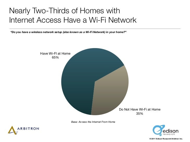 "Nearly Two-Thirds of Homes withInternet Access Have a Wi-Fi Network""Do you have a wireless network setup (also known as a ..."