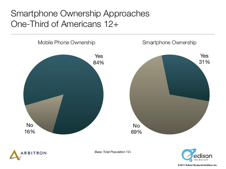 Smartphone Ownership ApproachesOne-Third of Americans 12+        Mobile Phone Ownership                              Smart...