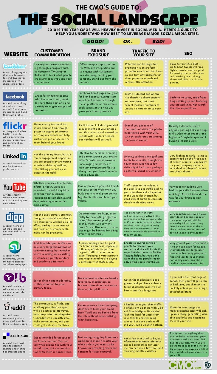 THE CMO'S GUIDE TO:               THE SOCIAL LANDSCAPE 2010 IS THE YEAR CMOS WILL HEAVILY INVEST IN SOCIAL MEDIA. HERE'S A...