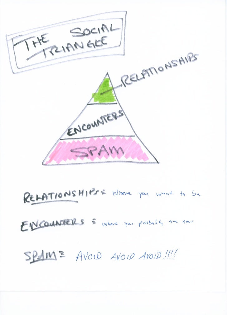 The Social triangle   vertical