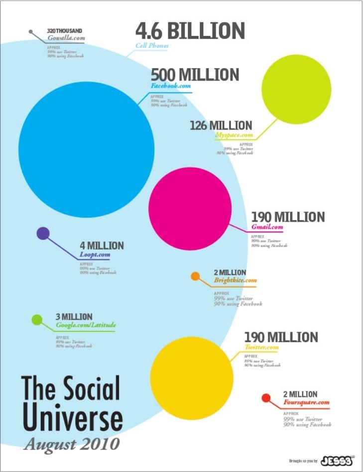 The  Social Universe