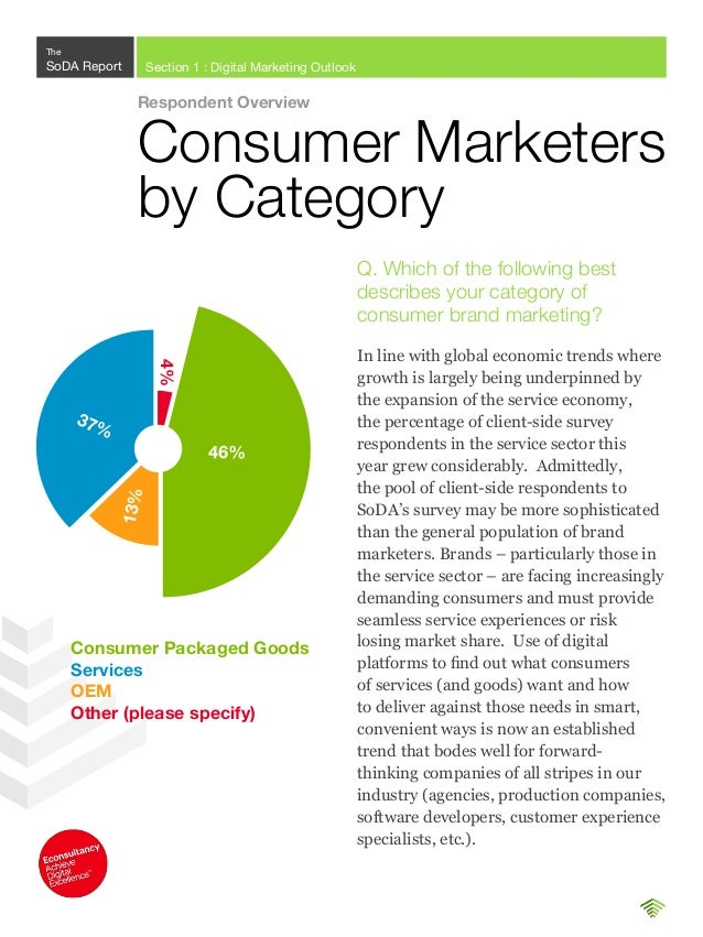 Respondent Overview Job Title C-level executive (e.g., CMO) Vice president (including SVP & EVP) of marketing 30% 11% 6% 1...