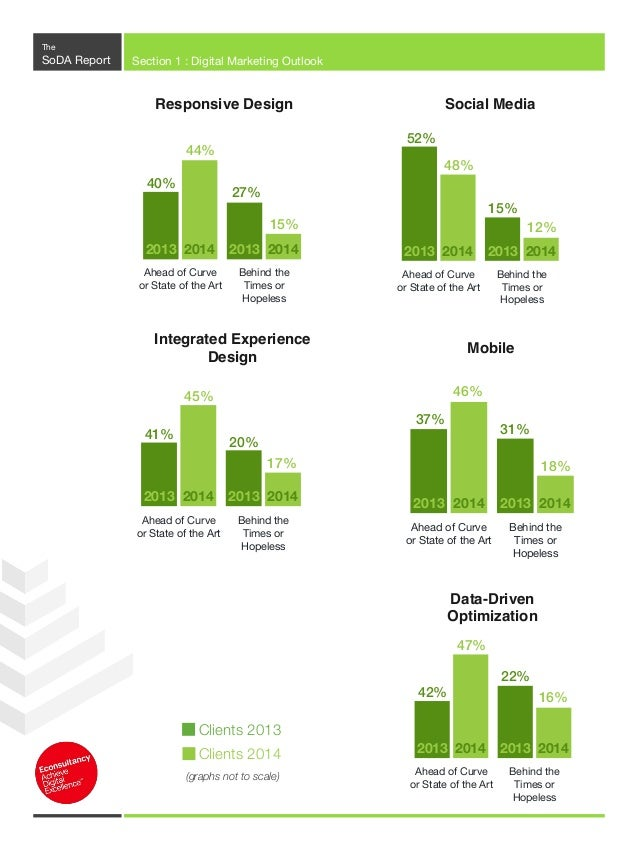 The SoDA Report Section 1 : Digital Marketing Outlook What Clients Want As a new addition to the 2014 DMO Survey, we asked...