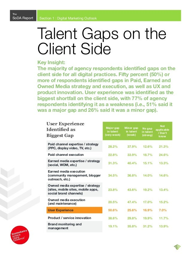Q. Where are the most significant gaps in talent on the client side with respect to digital marketing? It's clear that the...