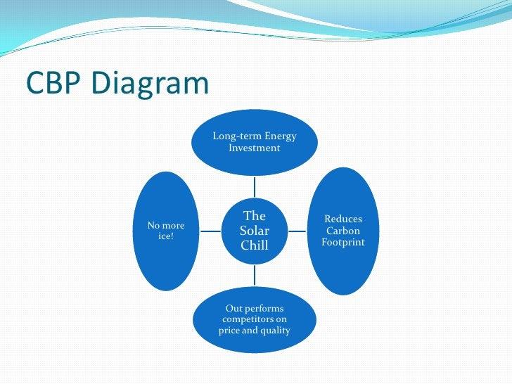 CBP Diagram<br />