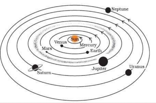 a black and white labeled picture of the solar system in order of jupiter - photo #35