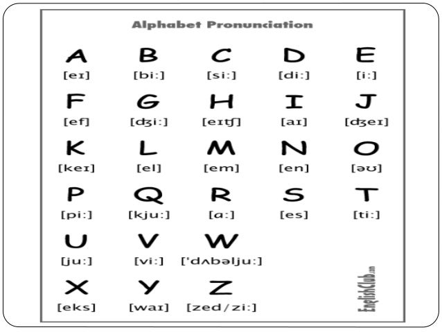 The sounds of the alphabet