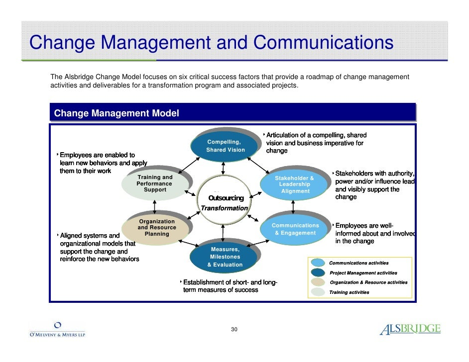 planned organizational change Planned change occurs when deliberate decisions are made in an organization, while unplanned change is a result of unforeseen occurrences ironically, the layoff was a planned change for cheapo .
