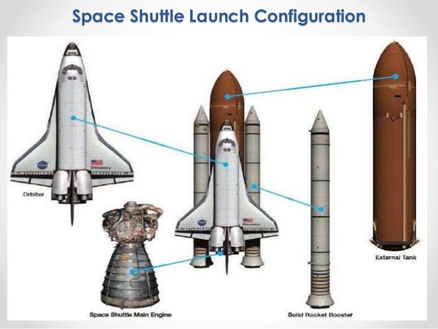 The Operation Of Space Shuttle