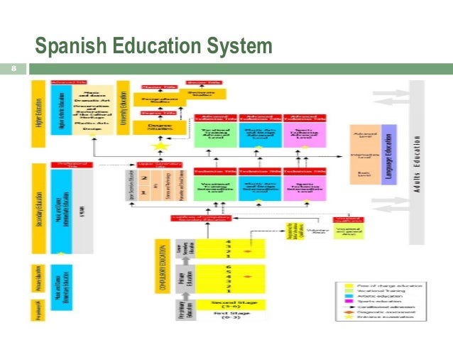 Spanish educational system essays