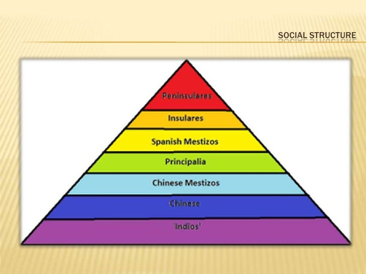Population, Social Structure