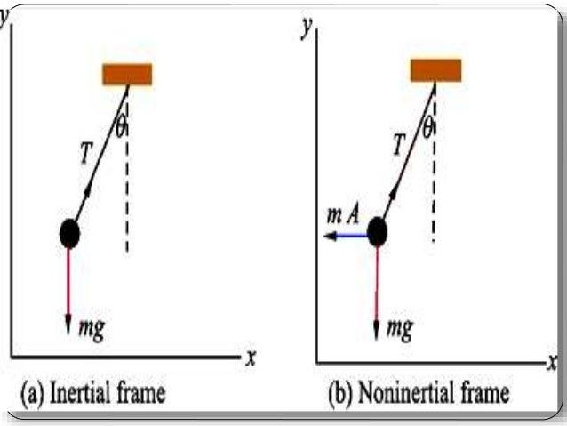 B.Tech sem I Engineering Physics U-III Chapter 1-THE SPECIAL THEORY O…