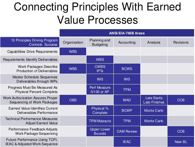Earning Value from Earned Value Management