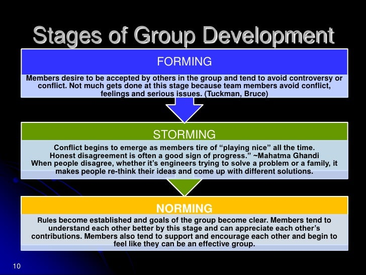 8<br />When Groups Work and Don't Work<br />Johnson, Johnson, and Holubec determined five components of successful groups:...