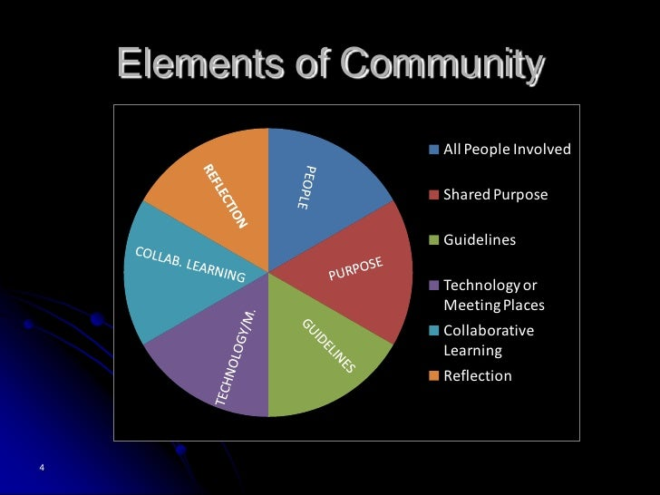 Students need a sense of community because they will feel comfortable collaborating in this type of environment.  If they ...