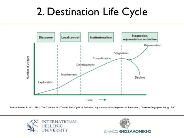 butlers tourism lifecycle model essay Be seen in the context of butler's model of the 'tourist area life cycle' (figures 1 and 2)  figure 1: tourist area life cycle model source: adapted from r butler, 1980  geoactive online series 24 spring issue unit 492 mass tourism:.