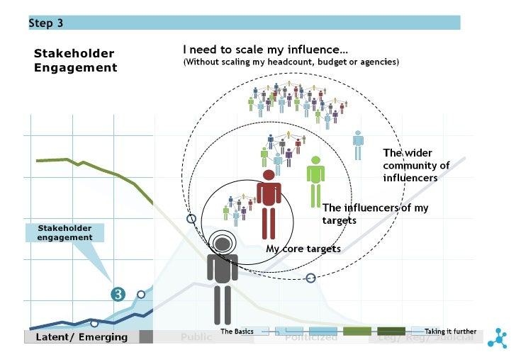 stakeholder engagement essay Defining the benefits and challenges of stakeholder engagement in systematic reviews erika k cottrell,1 evelyn p whitlock,2 elisabeth kato,3.