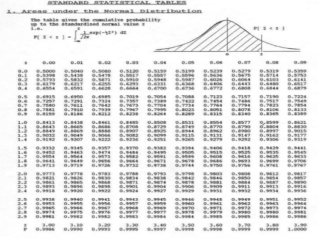 The standard normal curve & its application in biomedical ... Z Table