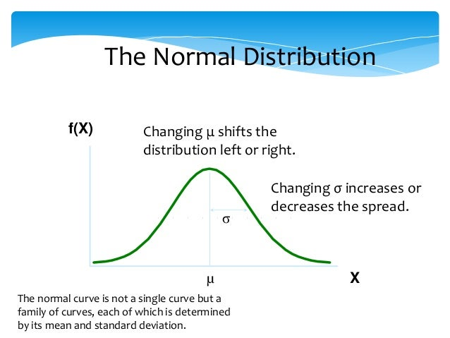 The Standard Normal Curve Amp Its Application In Biomedical
