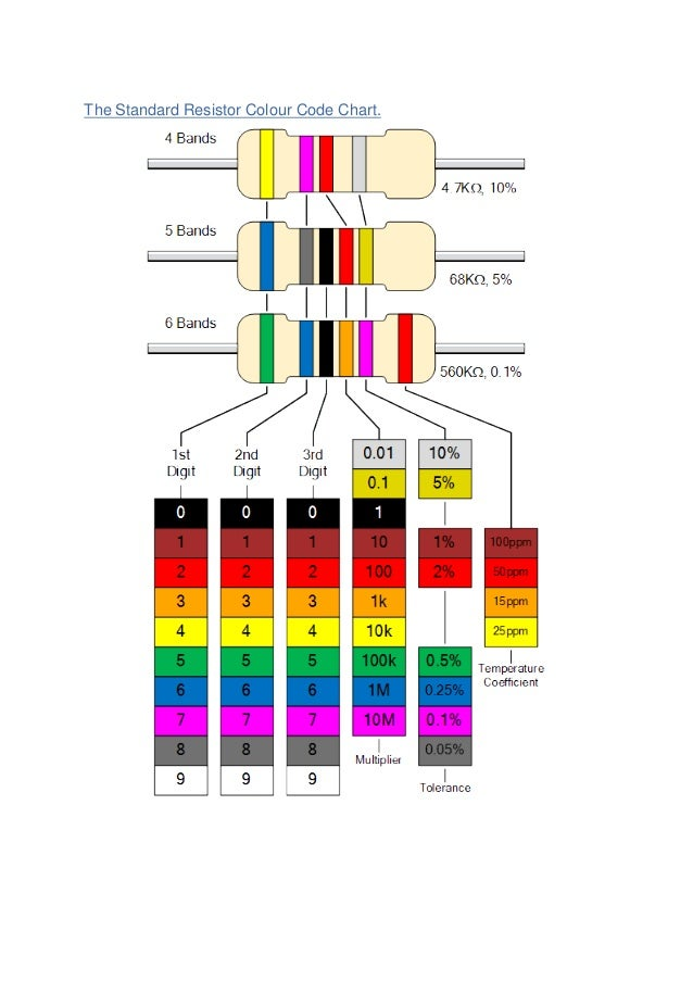 The Standard Resistor Colour Code Chart