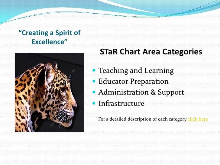 S Ta R Chart Slide 3