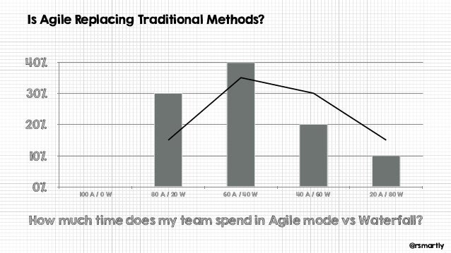 @rsmartly Is Agile Replacing Traditional Methods? How much time does my team spend in Agile mode vs Waterfall? 0% 10% 20% ...