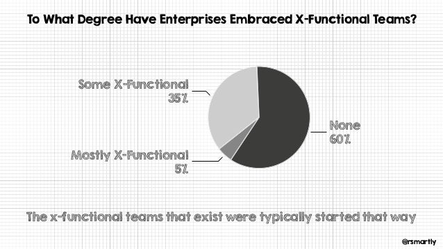 @rsmartly To What Degree Have Enterprises Embraced X-Functional Teams? None 60% Some X-Functional 35% Mostly X-Functional ...
