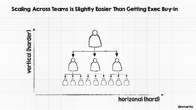 @rsmartly Scaling Across Teams is Slightly Easier Than Getting Exec Buy-in
