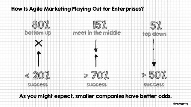 @rsmartly How Is Agile Marketing Playing Out for Enterprises? top downmeet in the middle 5%15% bottom up 80% As you might ...