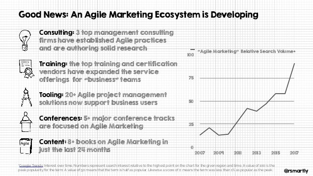 """@rsmartly Good News: An Agile Marketing Ecosystem is Developing 0 25 50 75 100 2007 2009 2011 2013 2015 2017 """"Agile Market..."""