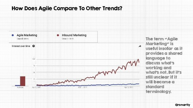 """@rsmartly How Does Agile Compare To Other Trends? The term """"Agile Marketing"""" is useful insofar as it provides a shared lan..."""