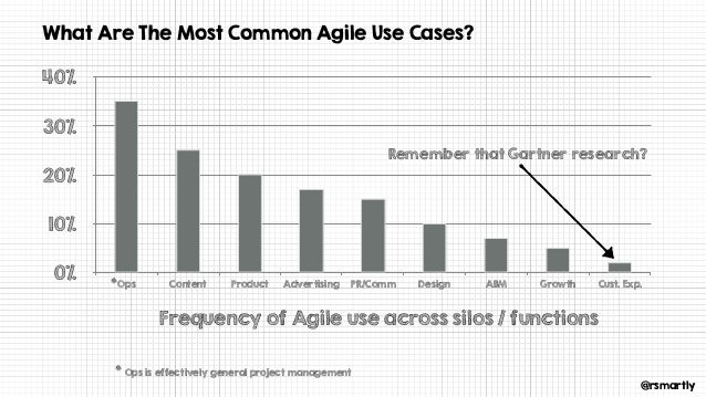 @rsmartly What Are The Most Common Agile Use Cases? 0% 10% 20% 30% 40% Ops Content Product Advertising PR/Comm Design ABM ...