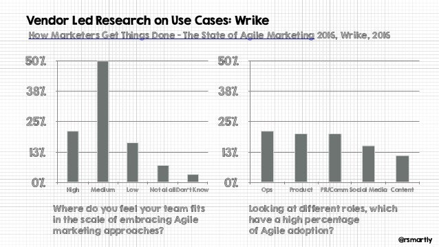 @rsmartly Vendor Led Research on Use Cases: Wrike 0% 13% 25% 38% 50% Ops Product PR/CommSocial Media Content How Marketers...